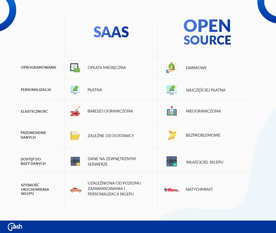 Open Source a SaaS porównanie